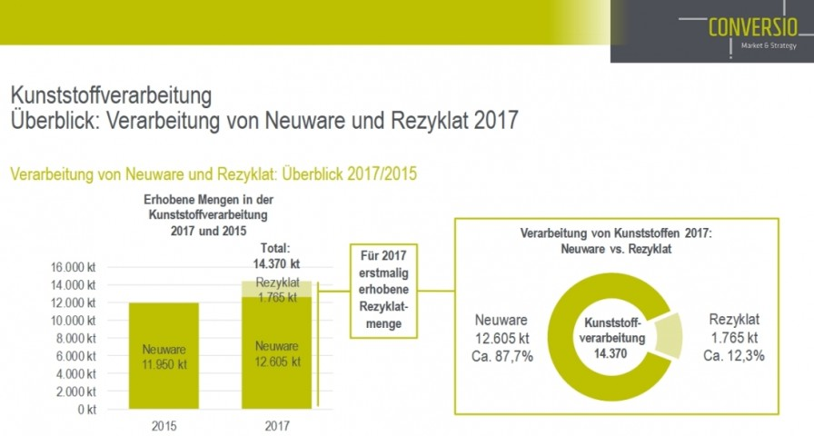 Recycling Kunststoff