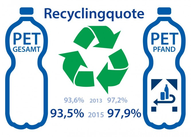 02 11 Forum PET 2 Recyclingquote