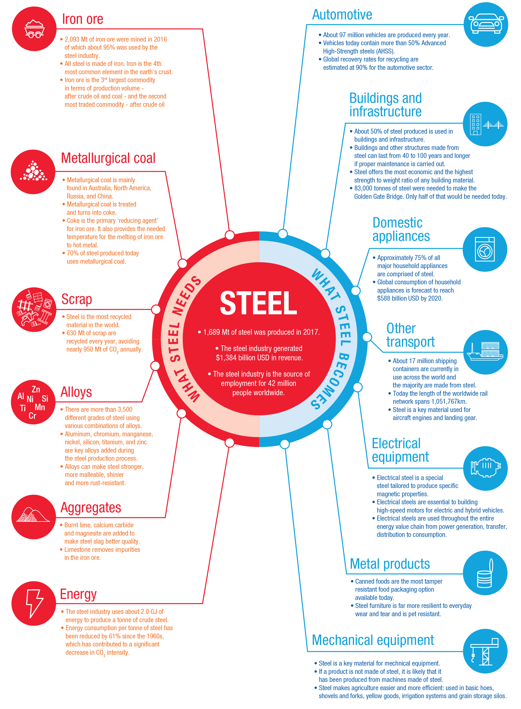 11 22 Stell value chain