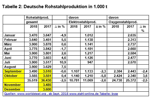 11 27 Tabelle Rohstahlproduktion