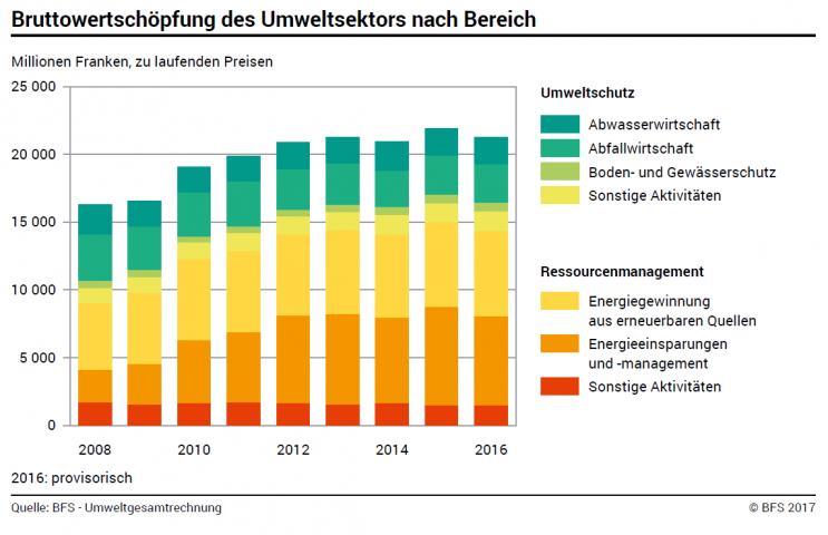 bvse - Schweiz: Mehr Dynamik im Umweltsektor als in der